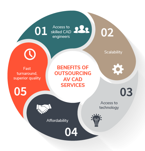 Infographic Benefits of Outsourcing AV CAD Services