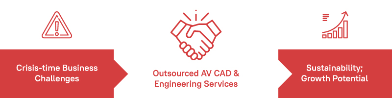 CAD Outsourcing Benefits Infographic