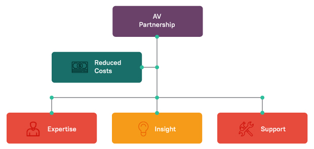 Empowering AV Business with Outsourcing Infographics